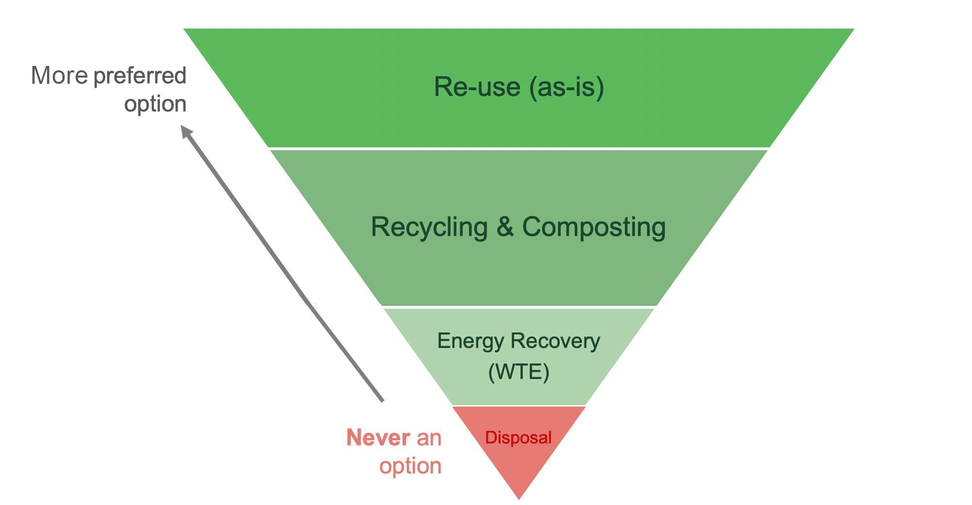 sustainability hierarchy